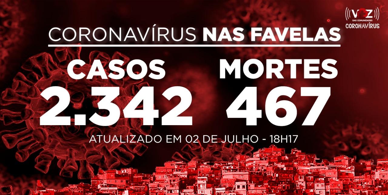 Favelas do Rio registram 19 novos casos e 2 mortes de Covid-19 nesta quinta-feira (02)