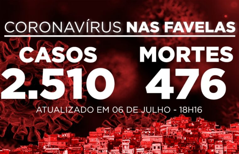 Favelas do Rio registram 1 morte de Covid-19 nesta segunda-feira (06)