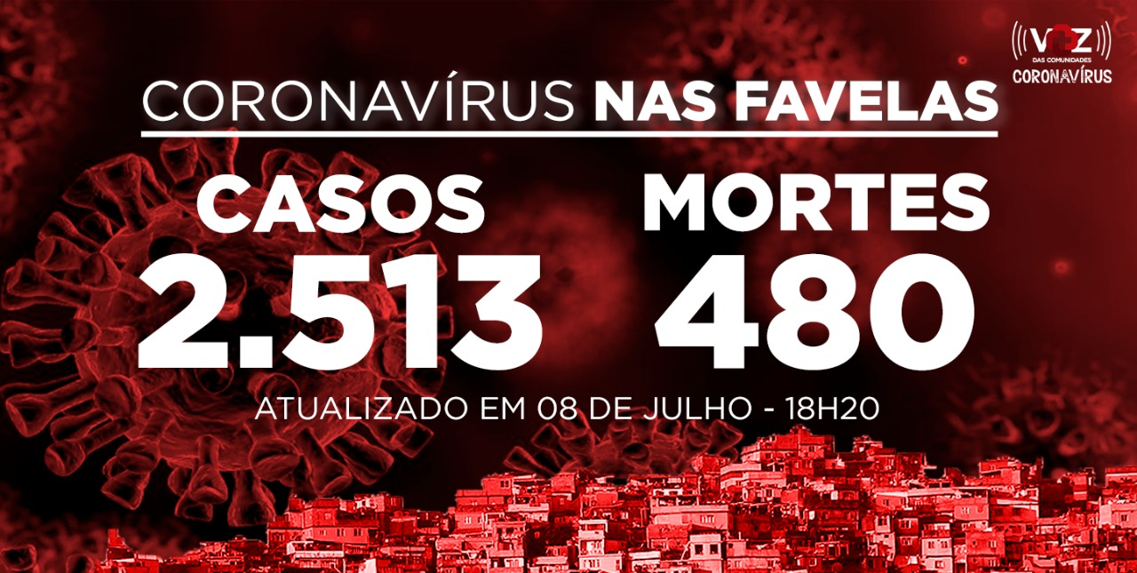 Favelas do Rio registram 3 novos casos e 1 morte de Covid-19 nesta quarta-feira (08)