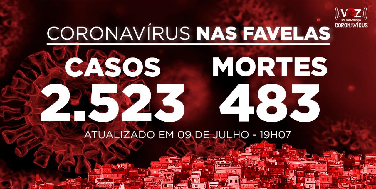 Favelas do Rio registram 10 novos casos e 3 mortes de Covid-19 nesta quinta-feira (09)