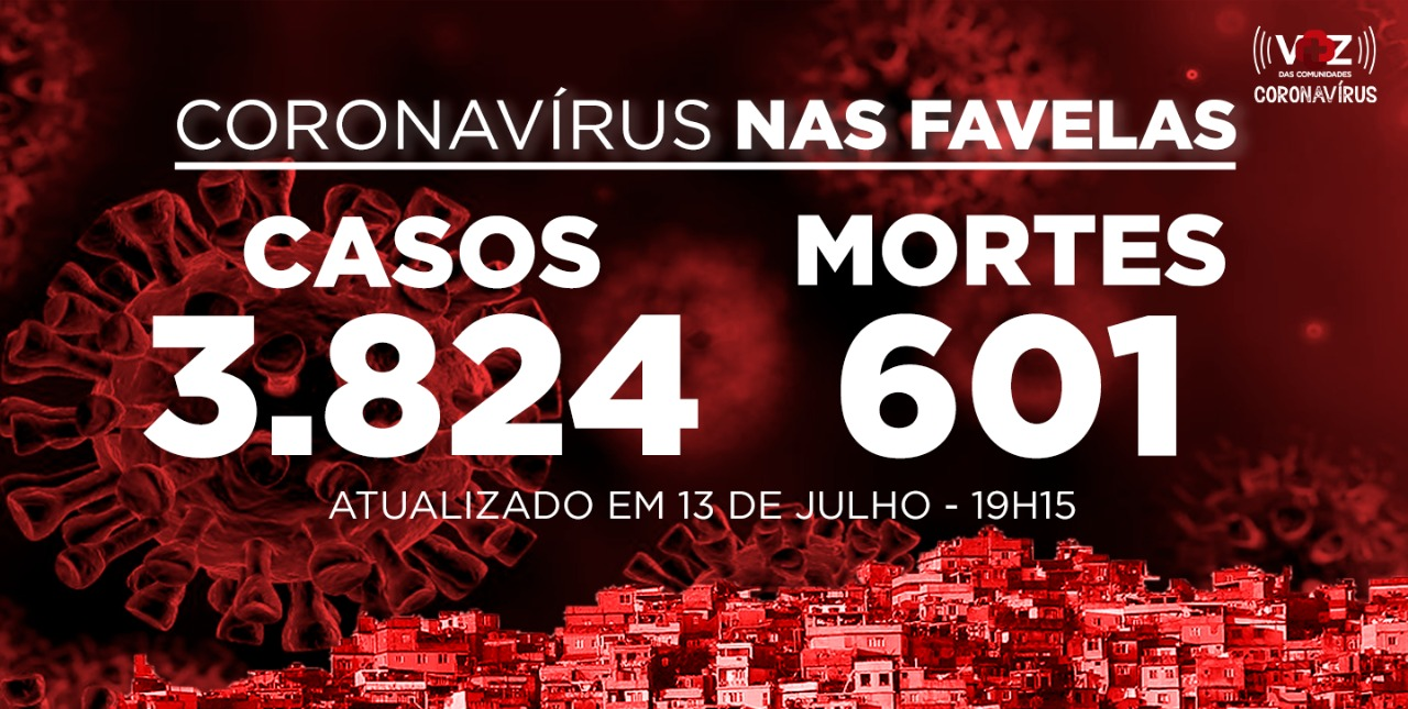 Favelas do Rio registram 11 novos casos e 3 mortes de Covid-19 nesta segunda-feira (13)