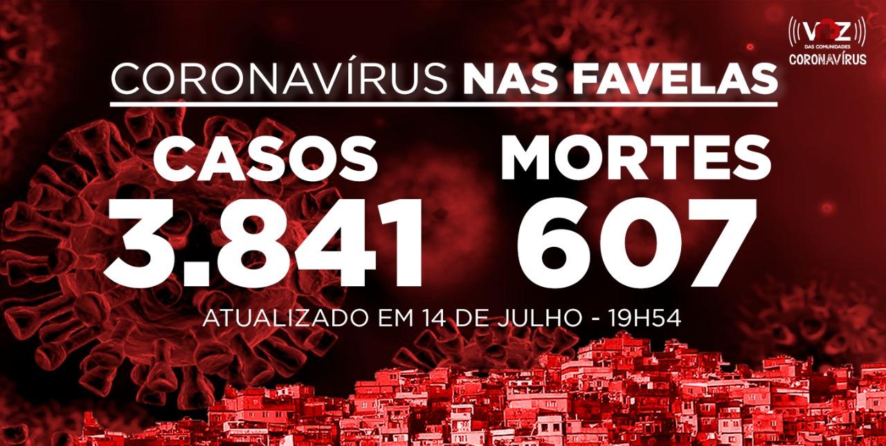 Favelas do Rio registram 17 novos casos e 6 mortes de Covid-19 nesta terça-feira (14)