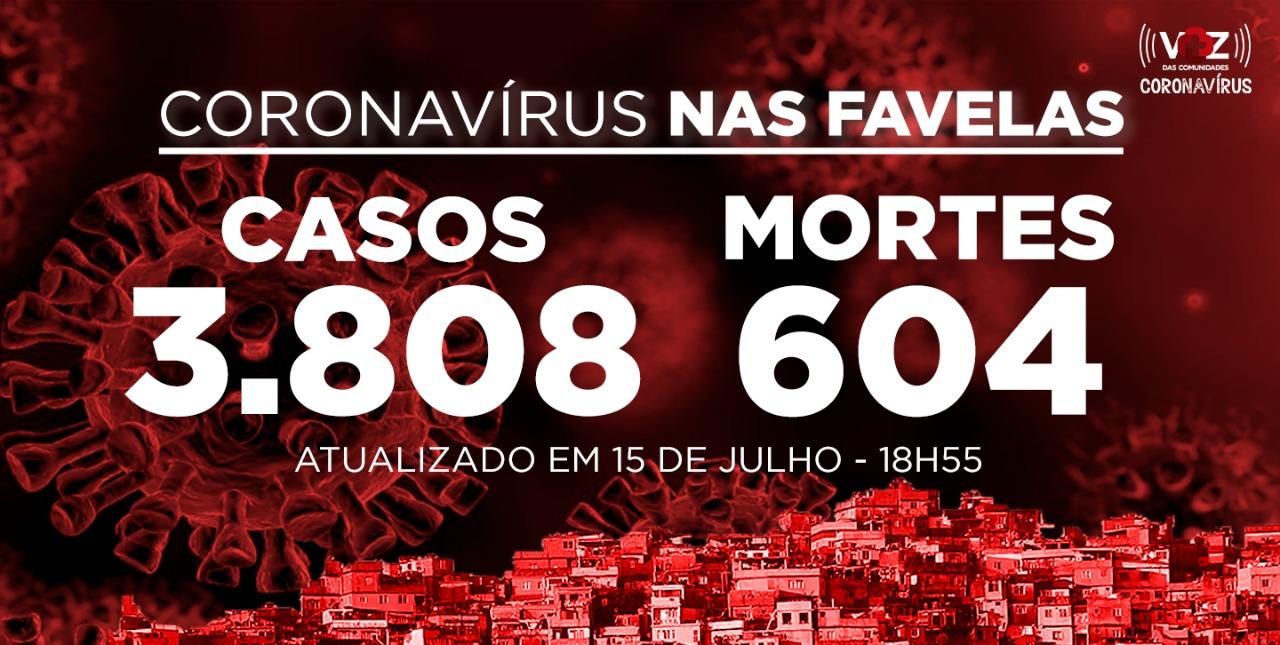 Favelas do Rio registram 27 novos casos e 4 mortes de Covid-19 nesta quarta-feira (15)