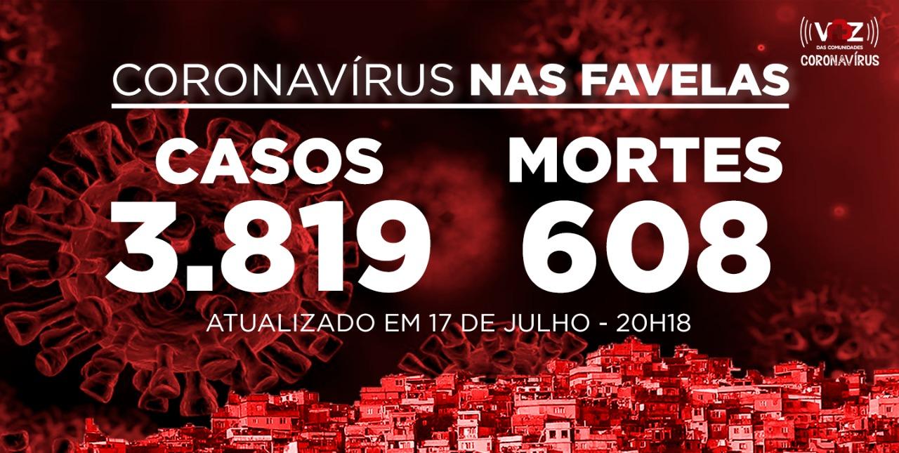 Favelas do Rio registram 9 novos casos e 3 mortes de Covid-19 nesta sexta-feira (17)