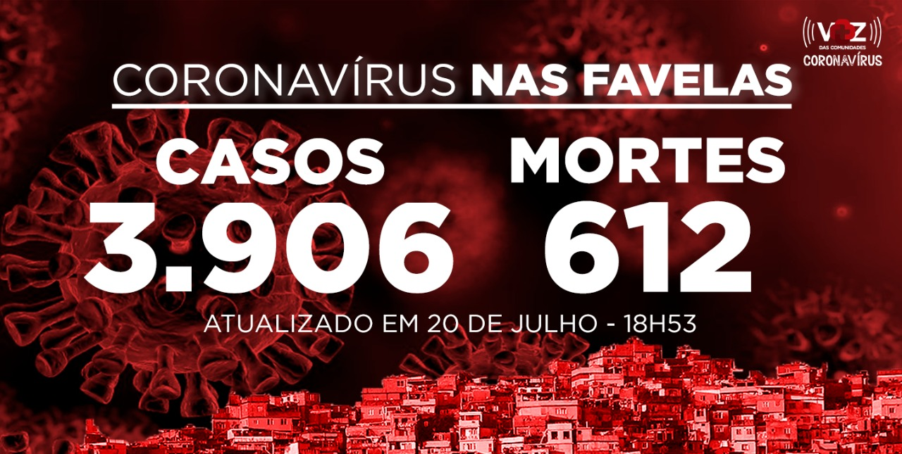 Favelas do Rio registram 10 novos casos de Covid-19 nesta segunda-feira (20)
