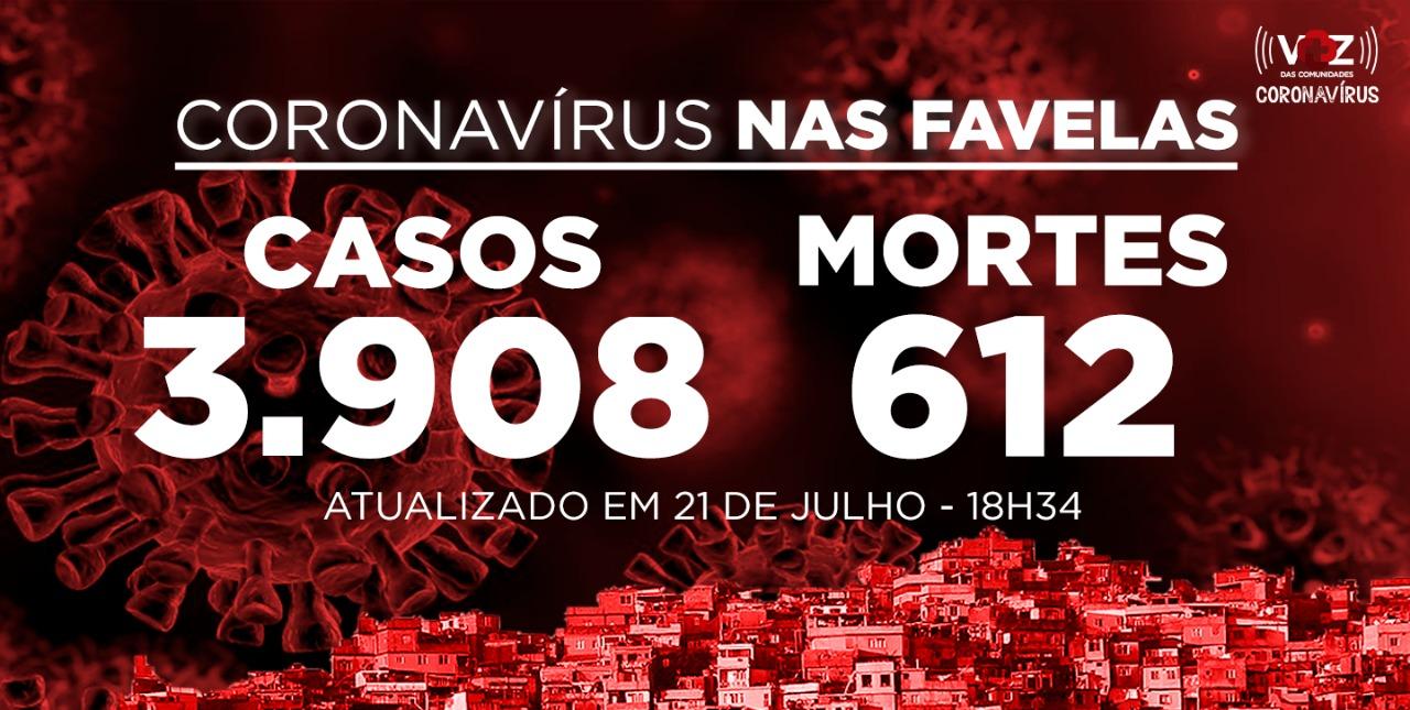 Favelas do Rio registram 2 novos casos de Covid-19 nesta terça-feira (21)