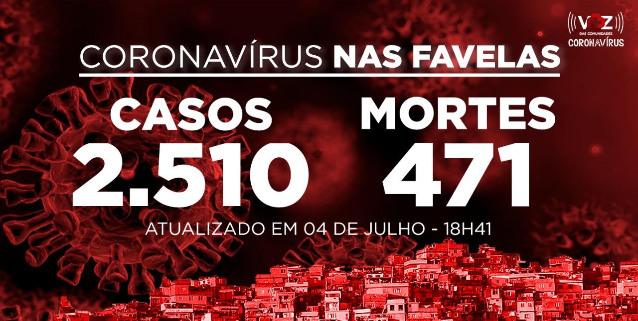 Favelas do Rio registram 153 novos casos e 2 mortes de Covid-19 neste sábado (04)