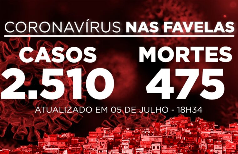Favelas do Rio registram 4 mortes de Covid-19 neste domingo (05)