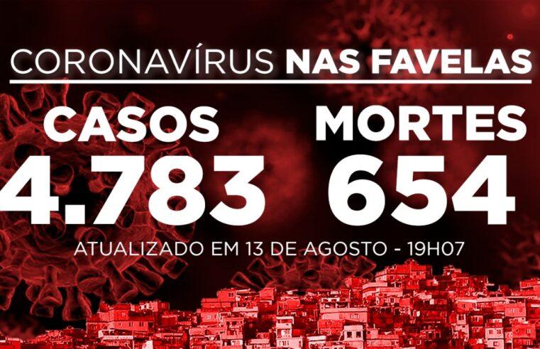 Favelas do Rio registram 16 novos casos e 2 mortes de Covid-19 nesta quinta-feira (13)