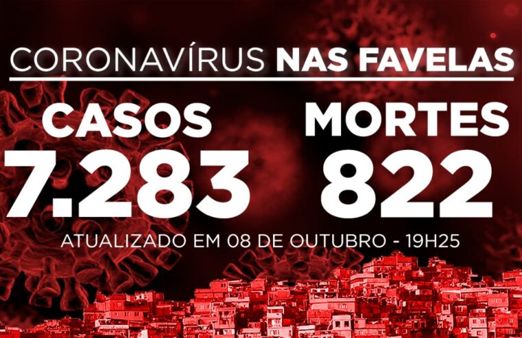 Favelas do Rio registram 46 novos casos e nenhuma morte por Covid-19 nesta quinta-feira (08)