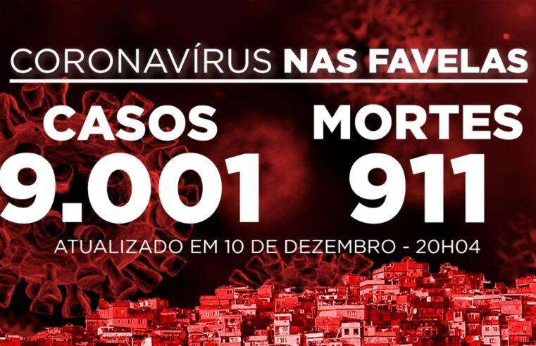Favelas do Rio registram 55  novos casos e 2 mortes de Covid-19 nesta quinta (10/12)