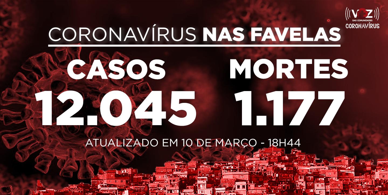 Favelas do Rio registram 20 novos casos de Covid-19 nas últimas 24h; Já são 12.045 casos